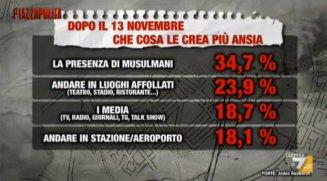 sondaggio paure  italiani  dopo il 13 nov. 2015